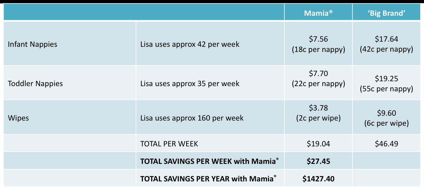 Mamia comparison table_v2
