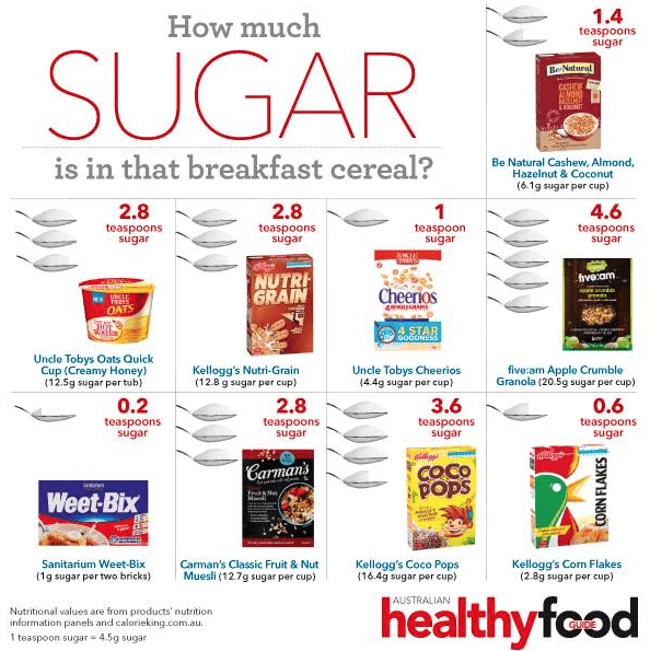 How Much Sugar Are Your Kids Eating For Breakfast